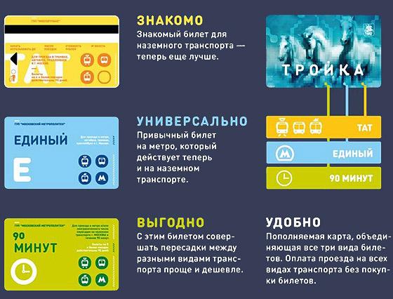 Карта учня москва як поповніті наземний транспорт