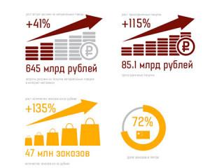 Годовой заработок московских интернет-магазинов составил 122 миллиарда рублей