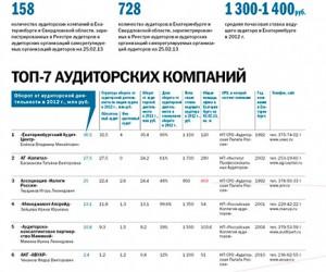 Опубликован рейтинг лучших аудиторских фирм